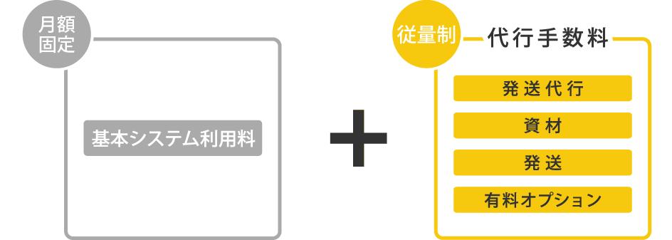 [月額定額]基本システム料金 [従量制]発送代行、送料(梱包資材費を含む)、有料オプション