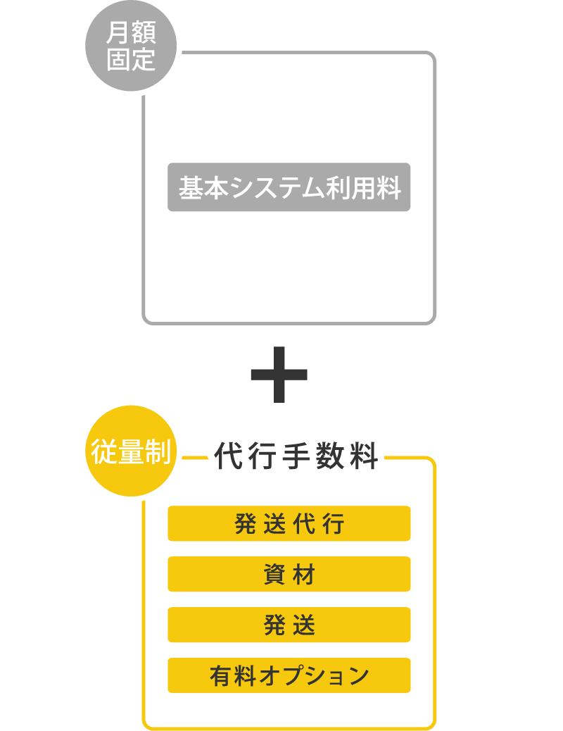 [月額定額]基本システム料金 [従量制]発送代行、資材発送、有料オプション